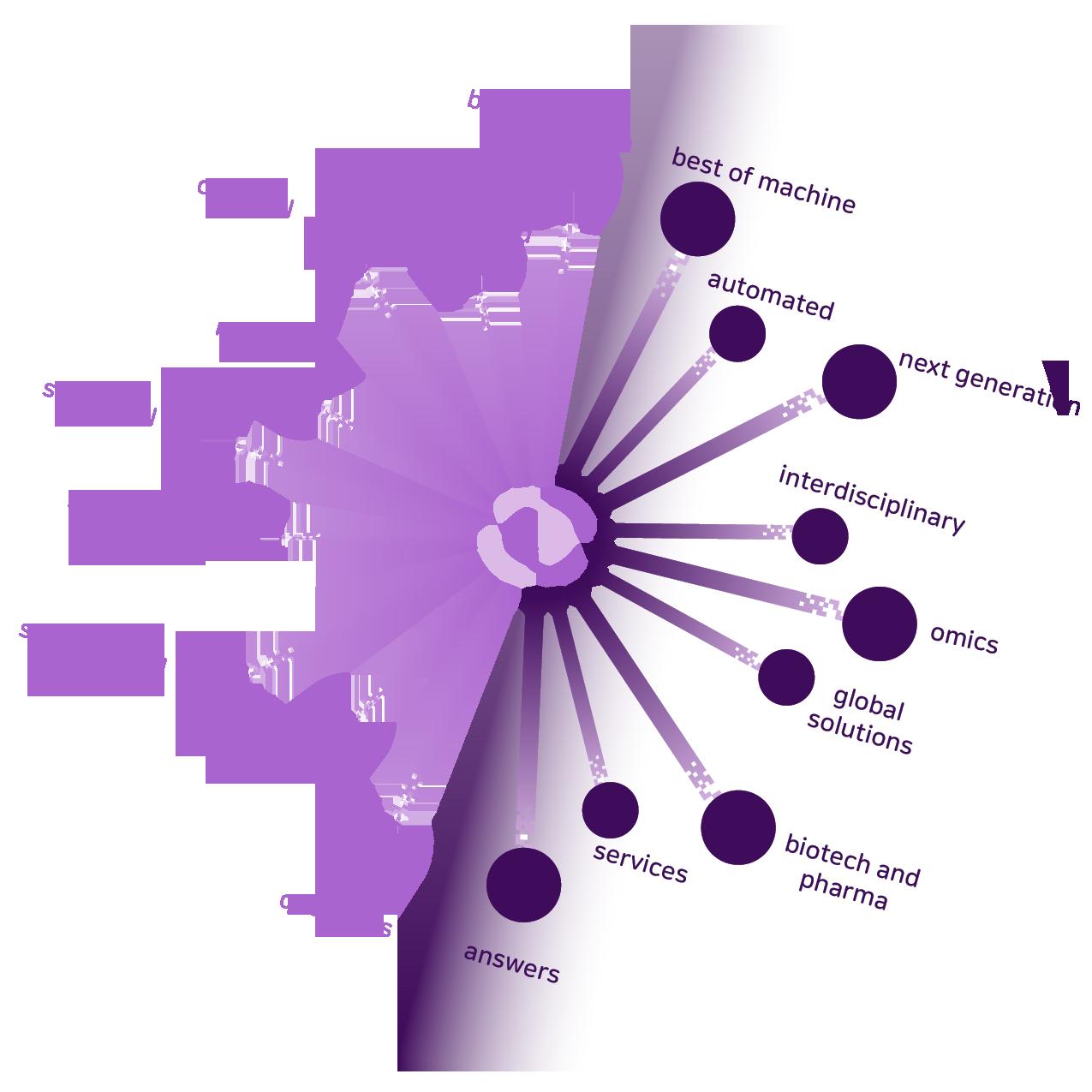 interdisciplinary services